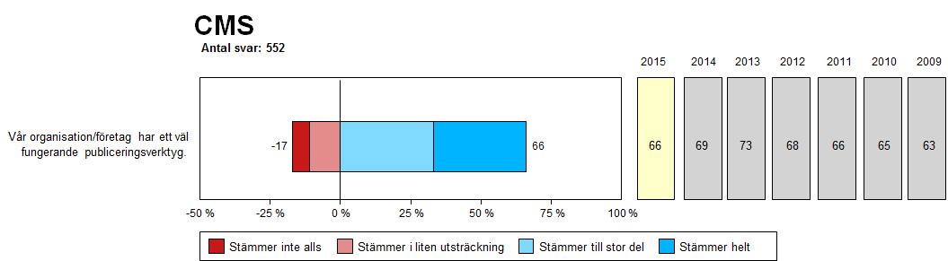 Uppfattning om publiceringsverktyget. Andel i procent.