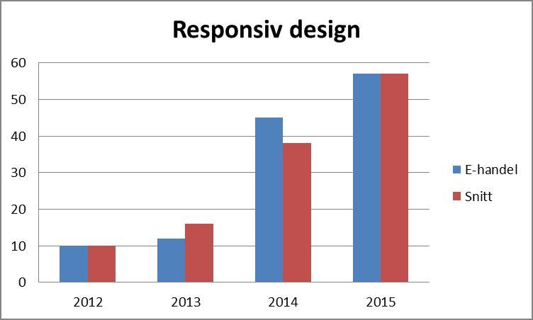 Utvecklingen för responsiv design inom E-handel