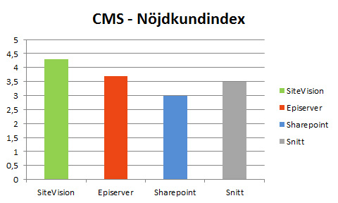 MS-nöjdkundindex-intranät-2015