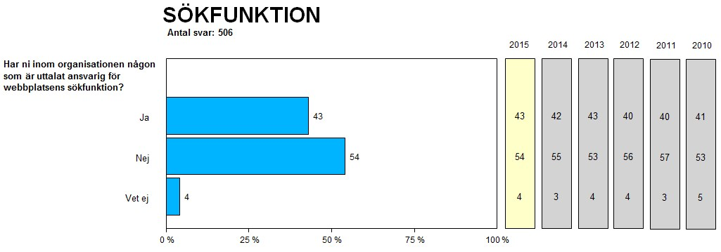 Andelen som har någon inom organisationen som är ansvarig för webbplatsens sökfunktion (andelar i procent).