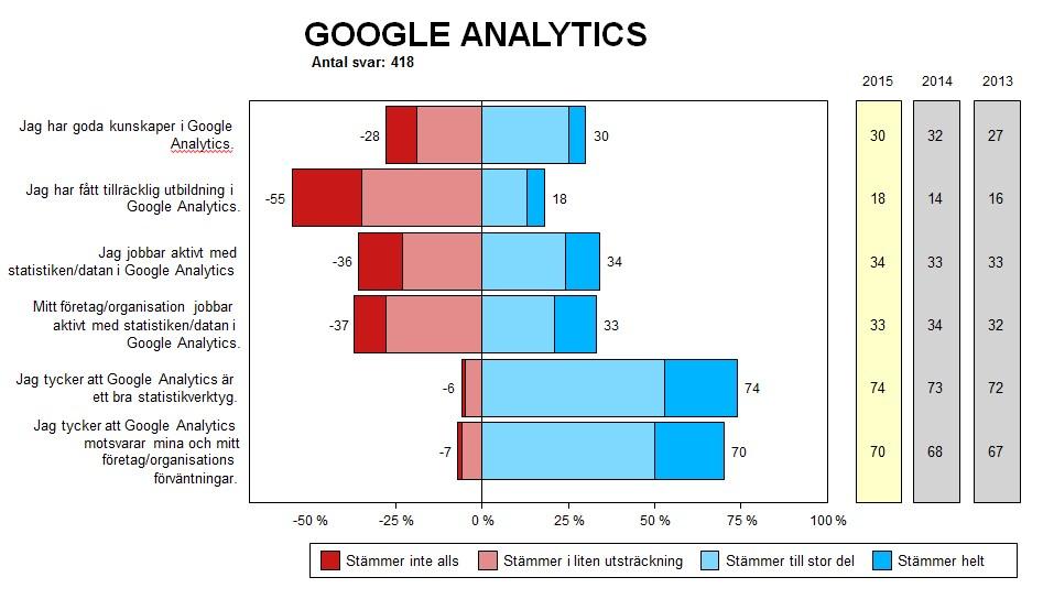 Hur webbansvariga uppfattar och använder Google Analytics (andel i procent).