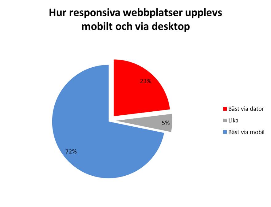 Skillnaden mellan hur man upplever den responsiva webbplatsen via dator och mobil. Blå fältet är de som har fler nöjda besökare via mobilen, röda fältet är för de som har fler nöjda besökare via dator och det grå är det lika många nöjda besökare på dator och mobilt. Andelen är i procent.