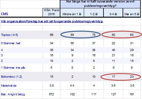 Uppfattning om publiceringsverktyget uppdelat i ålder på version. Andel i procent. Källa: Hur mår Sveriges webbplatser, Webserviceaward.com