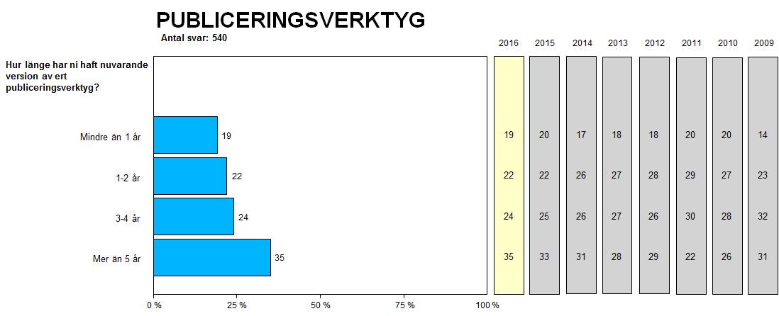 Publiceringsverktygens ålder. Andel i procent.