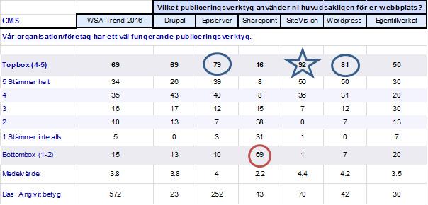 Webbansvarigas uppfattning om deras CMS uppdelat på olika större CMS. Andel i procent. Källa: Hur mår Sveriges webbplatser 2016, Webserviceaward.com
