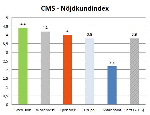Hur nöjd webbansvariga är med sitt CMS.  Medelvärdet på en femgradig skala. Källa Hur mår Sveriges webbplatser 2016, Webserviceaward.com