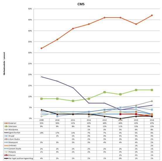 iagramet ovan visar trenden per CMS från 2009 till 2016, marknadsandelar är i procent.