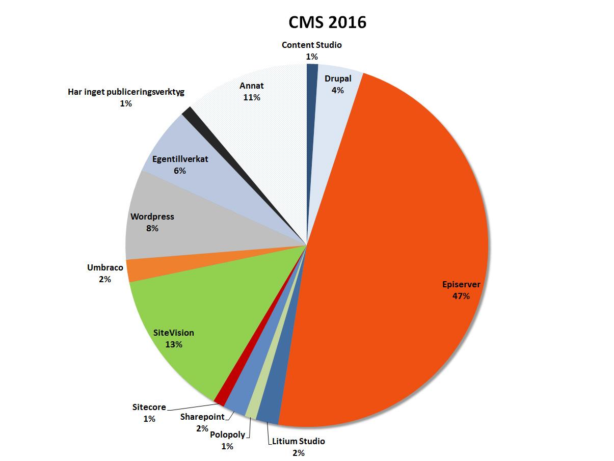 Vilka CMS som används för webbplatser 2016. Andel i procent.