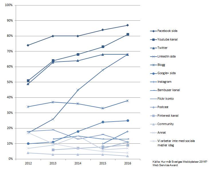 Trend för olika sociala medier mellan 2012-2016