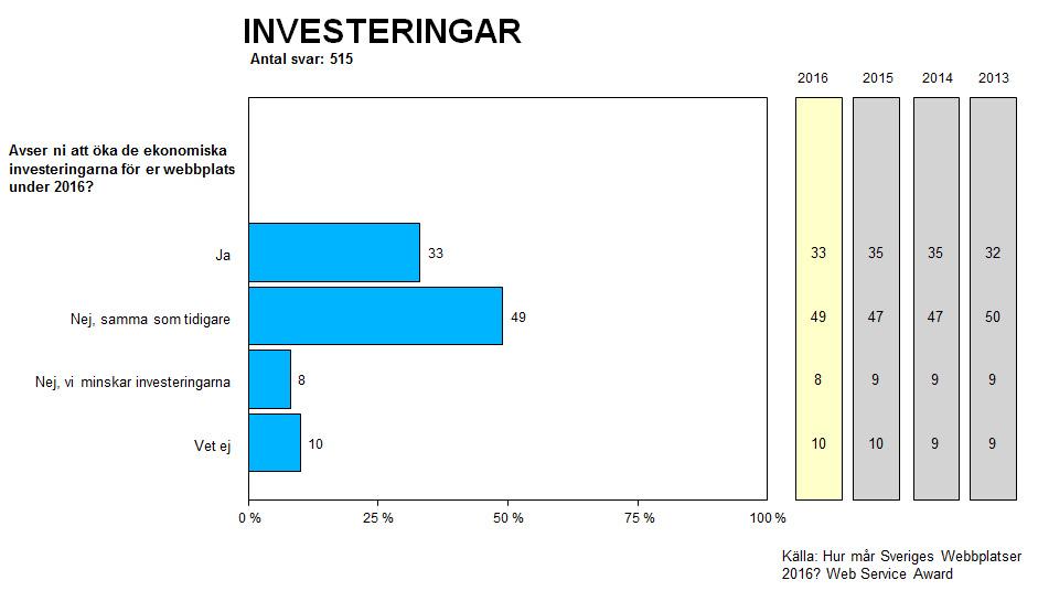 Andelen som avser att öka sina ekonomiska investeringar för webbplatsen under 2016. Andel i procent.