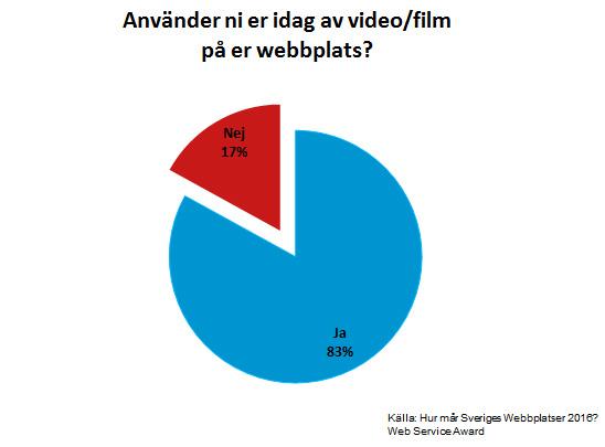 Diagram över andelen som använder video/film på sin webbplats