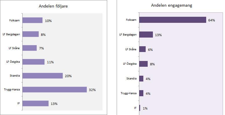 Den vänstra grafen visar andelen följare i procent för de olika bolagen. Den högra grafen visar andelen engagemang i procent.