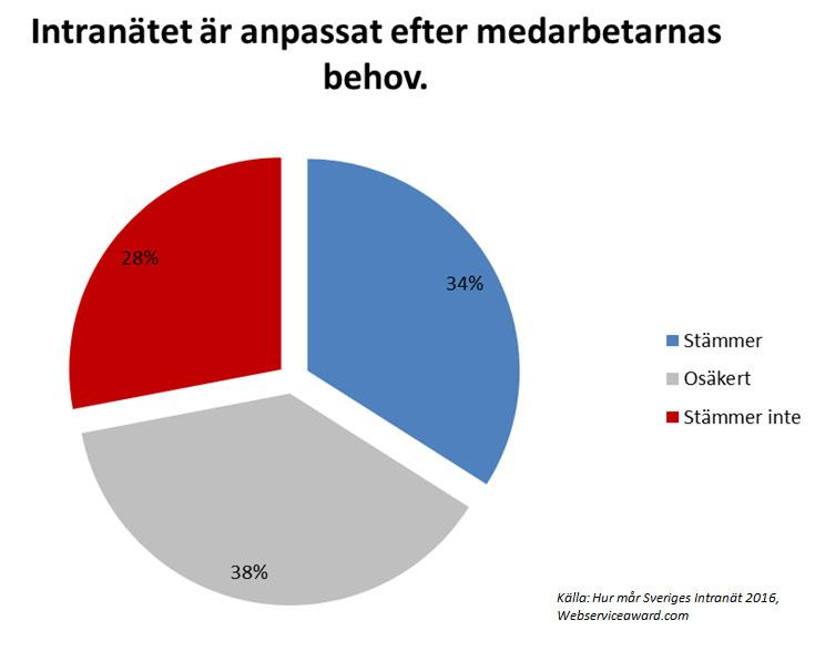Andelen intranätansvariga som uppger att deras intranät är anpassat efter medarbetarnas behov. Andelar i procent.