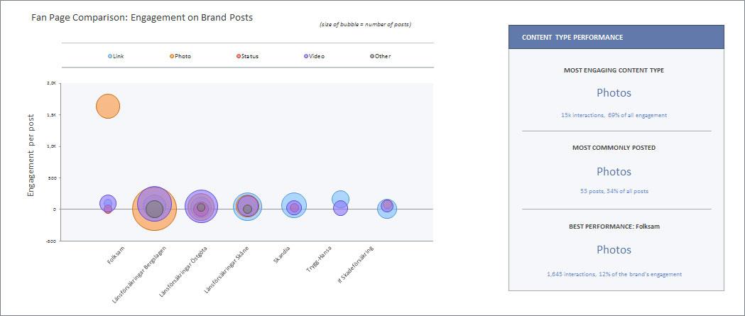 Bilden visar hur olika typer av inlägg skapar engagemang. Cirklarnas storlek visar på hur ofta de olika inläggstyperna förekommer. Jämförelse mellan olika företag.