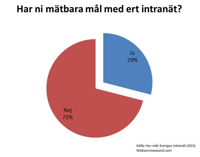 Andelen intranätansvariga som uppger att det finns mätbara mål för deras intranät. Andelar i procent.