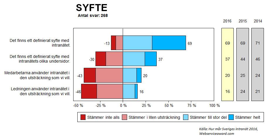 Andelen intranätansvariga som uppger att det finns ett syfte med intranätet samt hur intranätet används. Blå staplarna är andelen 4:or och 5:or de röda staplarna är andelen 1:or och 2:or. Andelar i procent.