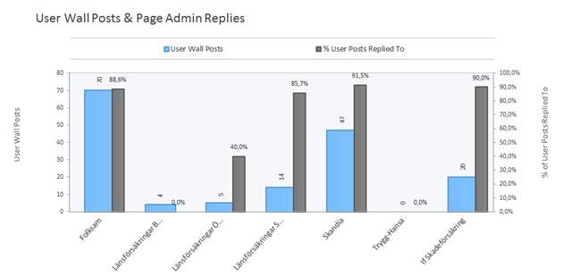 Antal inlägg av användare samt andelen som besvarats från bolagen (period: sept 2016).