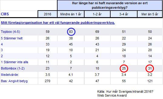 Uppfattning om publiceringsverktyget uppdelat i ålder på version. Andel i procent. Källa: Hur mår Sveriges intranät 2016, Webserviceaward.com
