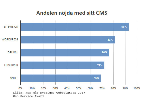 CMS-NKI-WSAtrend17
