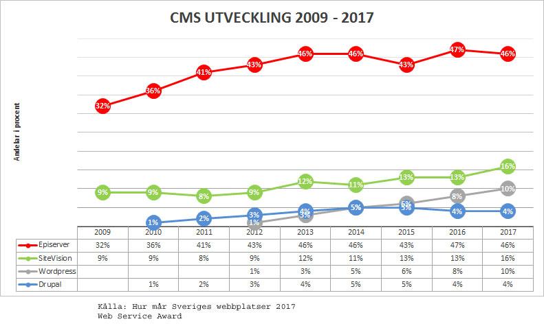 CMS-utveckling-2009-2017-4stora