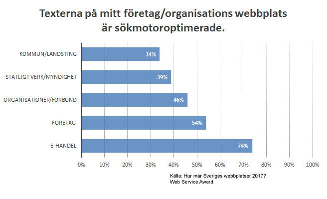 Diagram över andelen som sökmotoroptimerat sin webbplats uppdelat på olika organisationstyper