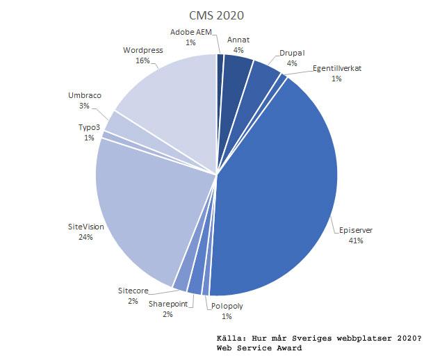 Bilden visar marknadsandelar för CMS